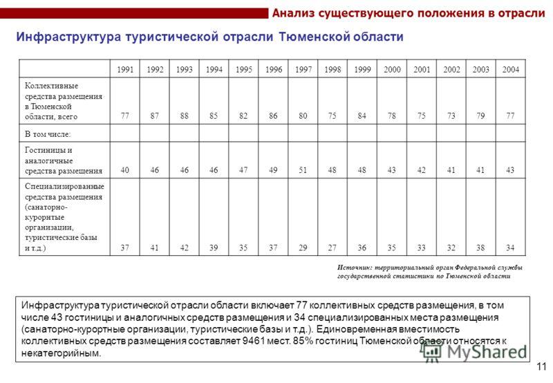 11 Инфраструктура туристической отрасли Тюменской области Инфраструктура туристической отрасли области включает 77 коллективных средств размещения, в том числе 43 гостиницы и аналогичных средств размещения и 34 специализированных места размещения (са