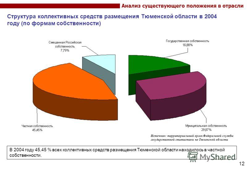 12 Структура коллективных средств размещения Тюменской области в 2004 году (по формам собственности) Анализ существующего положения в отрасли В 2004 году 45,45 % всех коллективных средств размещения Тюменской области находилось в частной собственност
