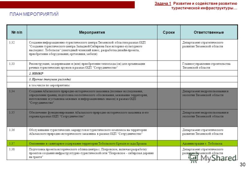 30 п/пМероприятияСрокиОтветственные 1.32Создание информационно-туристического центра Тюменской области в рамках ОЦП