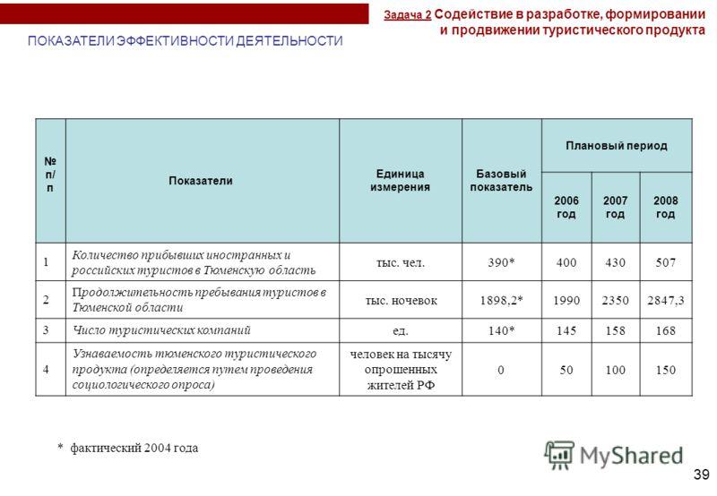 39 п/ п Показатели Единица измерения Базовый показатель Плановый период 2006 год 2007 год 2008 год 1 Количество прибывших иностранных и российских туристов в Тюменскую область тыс. чел.390*400430507 2 Продолжительность пребывания туристов в Тюменской