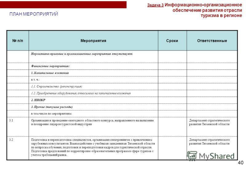 40 п/пМероприятияСрокиОтветственные Нормативно-правовые и организационные мероприятия отсутствуют Финансовые мероприятия: 1. Капитальные вложения в т. ч.: 1.1. Строительство (реконструкция) 1.2. Приобретение оборудования, относимого на капитальные вл