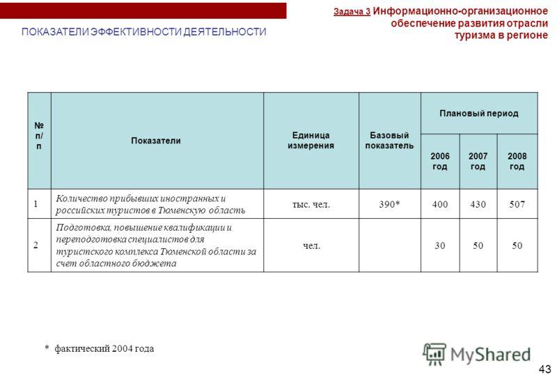 43 п/ п Показатели Единица измерения Базовый показатель Плановый период 2006 год 2007 год 2008 год 1 Количество прибывших иностранных и российских туристов в Тюменскую область тыс. чел.390*400430507 2 Подготовка, повышение квалификации и переподготов
