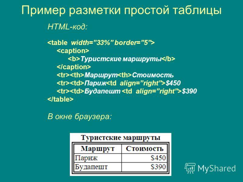 Пример разметки простой таблицы HTML-код: Туристские маршруты Маршрут Стоимость Париж $450 Будапешт $390 В окне браузера: