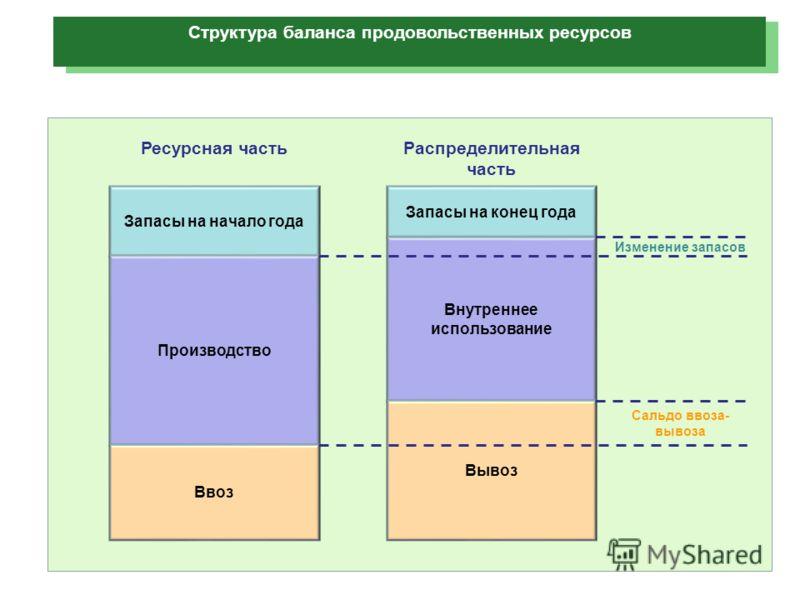 Структура баланса продовольственных ресурсов Запасы на начало года Производство Ресурсная часть Ввоз Запасы на конец года Внутреннее использование Распределительная часть Вывоз Изменение запасов Сальдо ввоза- вывоза