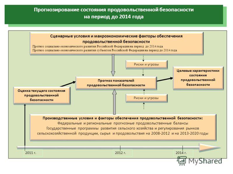 Прогнозирование состояния продовольственной безопасности на период до 2014 года Риски и угрозы Целевые характеристики состояния продовольственной безопасности 2011 г.2012 г.2014 г. Производственные условия и факторы обеспечения продовольственной безо