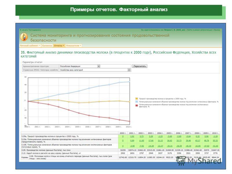 Примеры отчетов. Факторный анализ