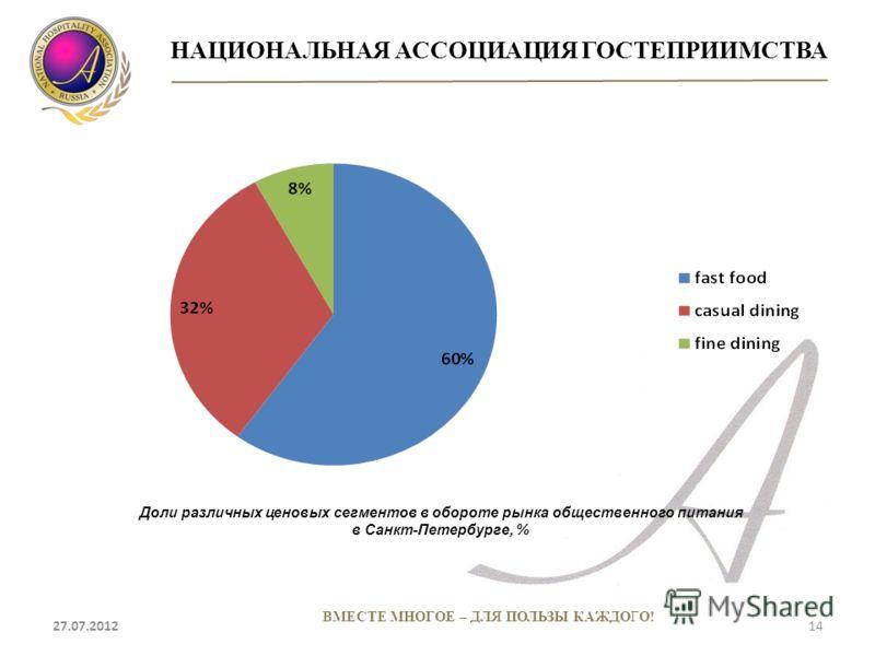 НАЦИОНАЛЬНАЯ АССОЦИАЦИЯ ГОСТЕПРИИМСТВА 27.07.201214 ВМЕСТЕ МНОГОЕ – ДЛЯ ПОЛЬЗЫ КАЖДОГО! Доли различных ценовых сегментов в обороте рынка общественного питания в Санкт-Петербурге, %