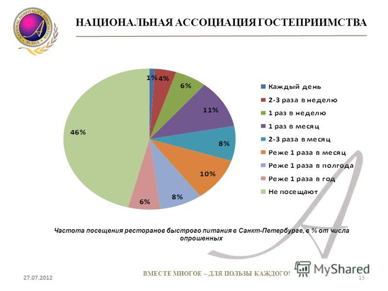 НАЦИОНАЛЬНАЯ АССОЦИАЦИЯ ГОСТЕПРИИМСТВА 27.07.201215 ВМЕСТЕ МНОГОЕ – ДЛЯ ПОЛЬЗЫ КАЖДОГО! Частота посещения ресторанов быстрого питания в Санкт-Петербурге, в % от числа опрошенных