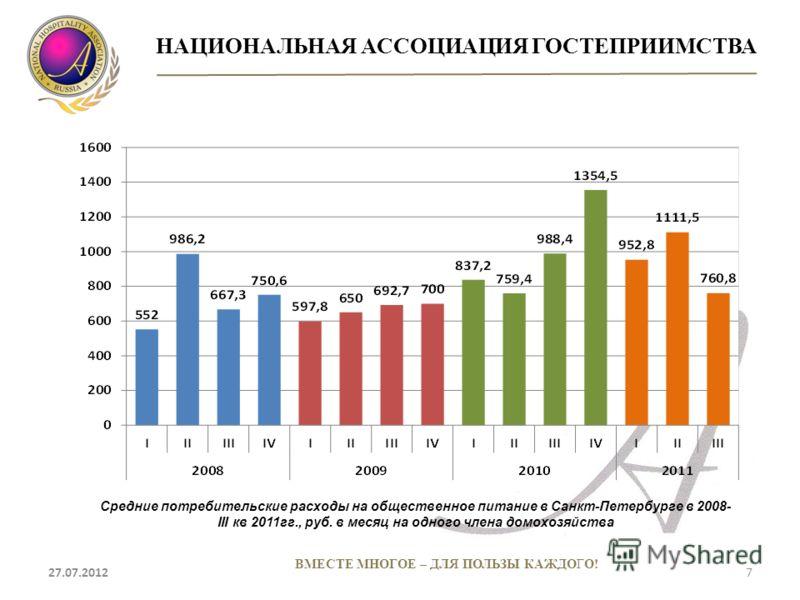 НАЦИОНАЛЬНАЯ АССОЦИАЦИЯ ГОСТЕПРИИМСТВА 27.07.20127 ВМЕСТЕ МНОГОЕ – ДЛЯ ПОЛЬЗЫ КАЖДОГО! Средние потребительские расходы на общественное питание в Санкт-Петербурге в 2008- III кв 2011гг., руб. в месяц на одного члена домохозяйства