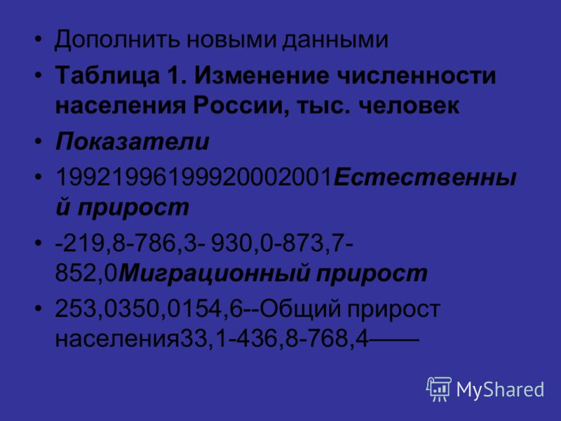 Дополнить новыми данными Таблица 1. Изменение численности населения России, тыс. человек Показатели 19921996199920002001Естественны й прирост -219,8-786,3- 930,0-873,7- 852,0Миграционный прирост 253,0350,0154,6--Общий прирост населения33,1-436,8-768,
