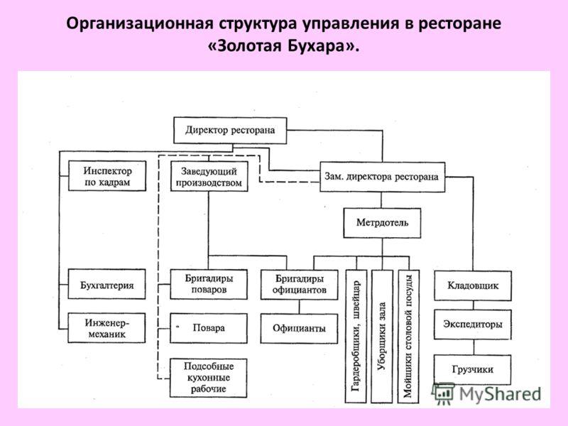Организационная структура управления в ресторане «Золотая Бухара».
