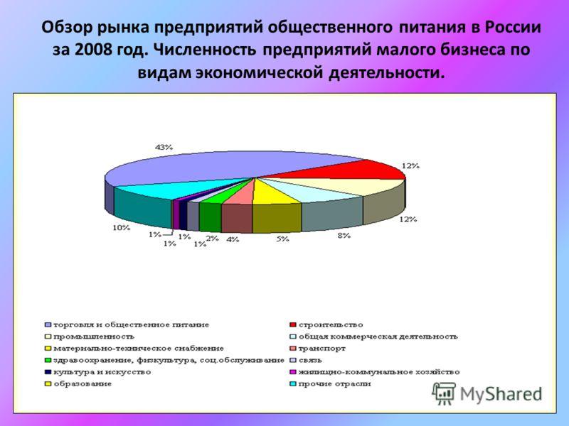 Обзор рынка предприятий общественного питания в России за 2008 год. Численность предприятий малого бизнеса по видам экономической деятельности.