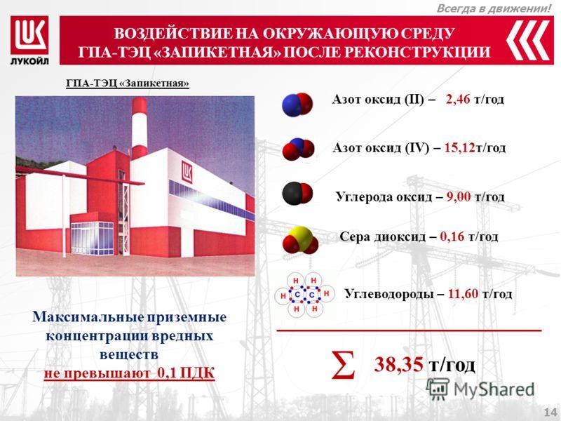 Всегда в движении! 13 СУЩЕСТВУЮЩЕЕ ВОЗДЕЙСТВИЕ НА ОКРУЖАЮЩУЮ СРЕДУ Котельная «Запикетная» Азот оксид (II) – 4,55 т/год Азот оксид (IV) – 28,00 т/год Углерода оксид – 30,44 т/год Фтористые газообразные соединения - 0,0005 т/год Σ 62,99 т/год Стационар