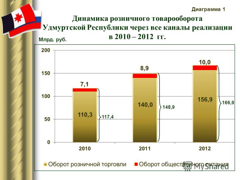 Динамика розничного товарооборота Удмуртской Республики через все каналы реализации в 2010 – 2012 гг. 117,4 148,9 166,9 Млрд. руб. Диаграмма 1