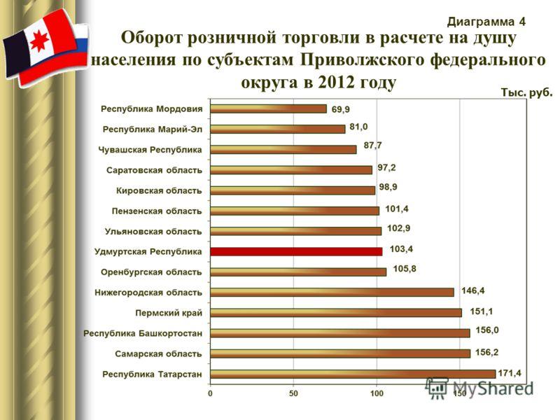 Оборот розничной торговли в расчете на душу населения по субъектам Приволжского федерального округа в 2012 году Тыс. руб. Диаграмма 4