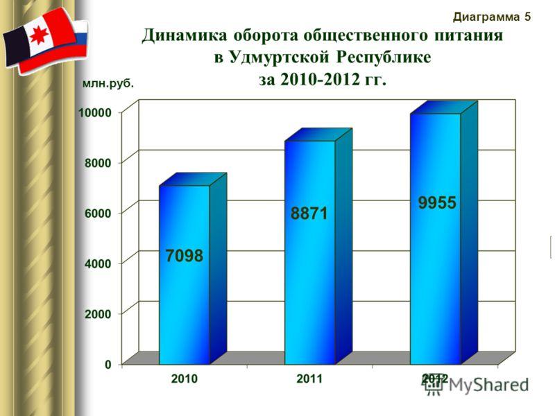 Динамика оборота общественного питания в Удмуртской Республике за 2010-2012 гг. млн.руб. Диаграмма 5