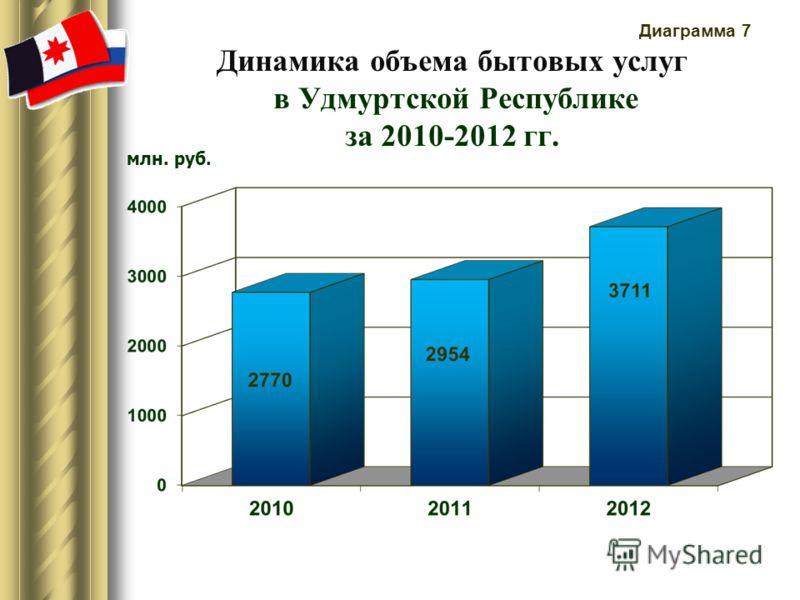 Динамика объема бытовых услуг в Удмуртской Республике за 2010-2012 гг. млн. руб. Диаграмма 7
