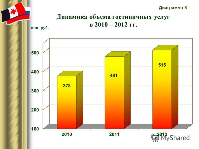 Динамика объема гостиничных услуг в 2010 – 2012 гг. млн. руб. Диаграмма 8