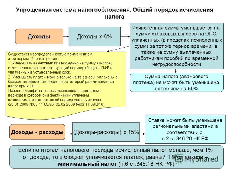 Упрощенная система налогообложения. Общий порядок исчисления налога Доходы Доходы - расходы Доходы х 6% Исчисленная сумма уменьшается на сумму страховых взносов на ОПС, уплаченных (в пределах исчисленных сумм) за тот же период времени, а также на сум