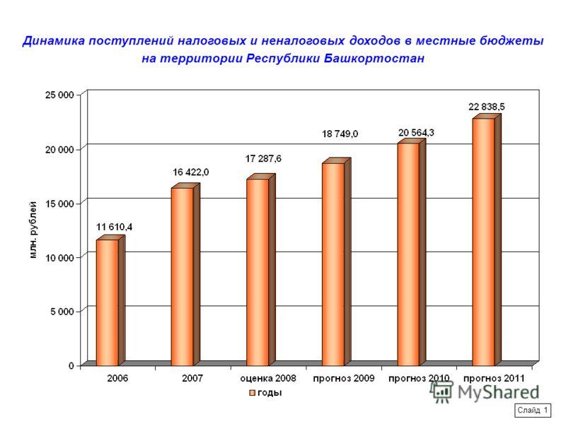 Динамика поступлений налоговых и неналоговых доходов в местные бюджеты на территории Республики Башкортостан Слайд 1