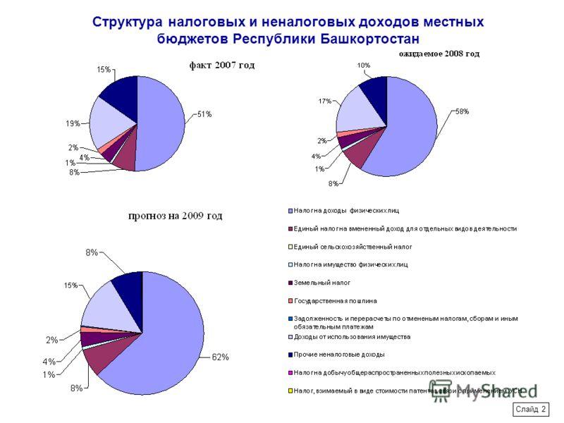 Структура налоговых и неналоговых доходов местных бюджетов Республики Башкортостан Слайд 2