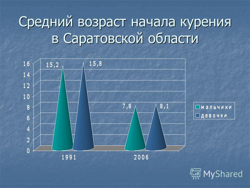 Средний возраст начала курения в Саратовской области