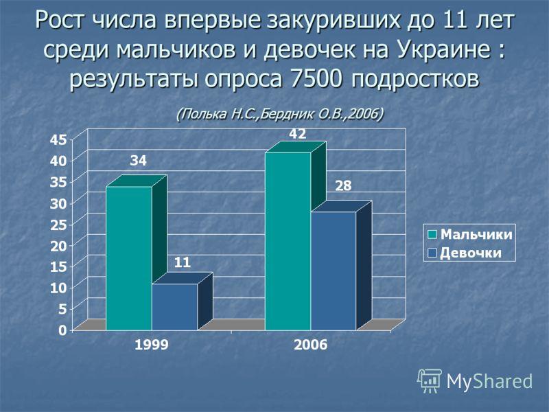 Рост числа впервые закуривших до 11 лет среди мальчиков и девочек на Украине : результаты опроса 7500 подростков (Полька Н.С.,Бердник О.В.,2006)