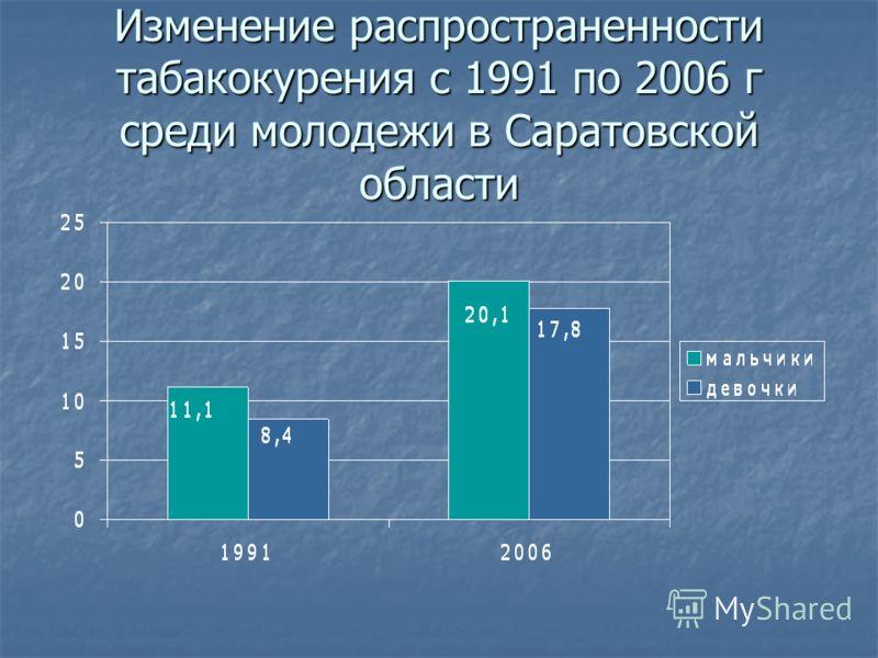 Изменение распространенности табакокурения с 1991 по 2006 г среди молодежи в Саратовской области