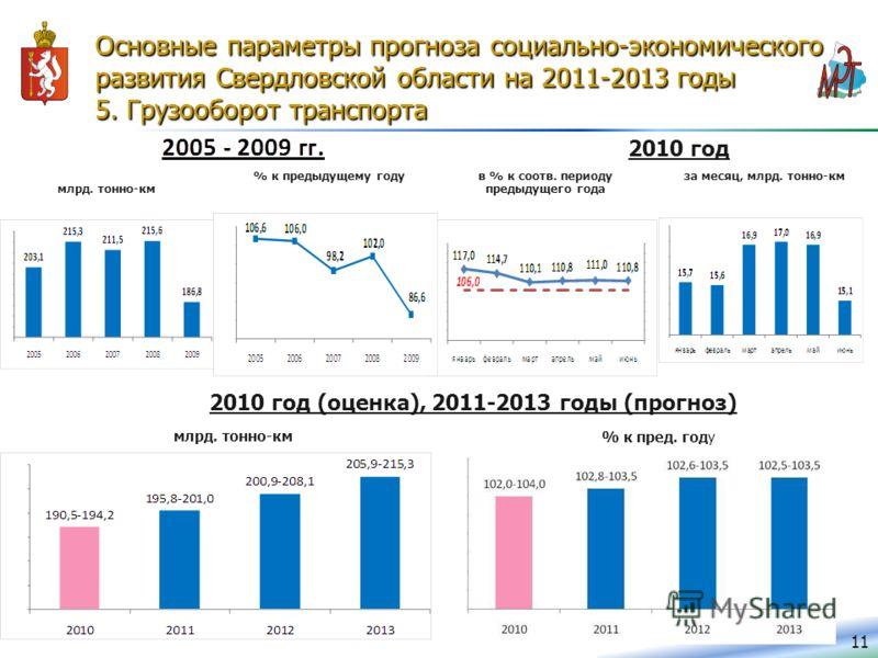 Основные параметры прогноза социально-экономического развития Свердловской области на 2011-2013 годы 5. Грузооборот транспорта 11 млрд. тонно-км % к предыдущему году 2010 год в % к соотв. периоду предыдущего года 2010 год (оценка), 2011-2013 годы (пр
