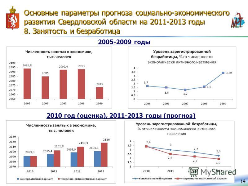 Основные параметры прогноза социально-экономического развития Свердловской области на 2011-2013 годы 8. Занятость и безработица 14 2005-2009 годы 2010 год (оценка), 2011-2013 годы (прогноз)