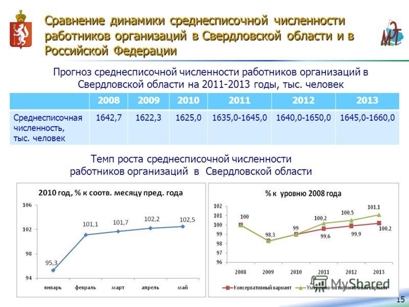 Сравнение динамики среднесписочной численности работников организаций в Свердловской области и в Российской Федерации 15 200820092010201120122013 Среднесписочная численность, тыс. человек 1642,71622,31625,01635,0-1645,01640,0-1650,01645,0-1660,0 Прог