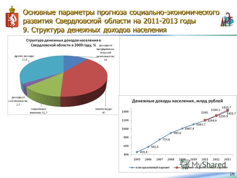 Основные параметры прогноза социально-экономического развития Свердловской области на 2011-2013 годы 9. Структура денежных доходов населения 16