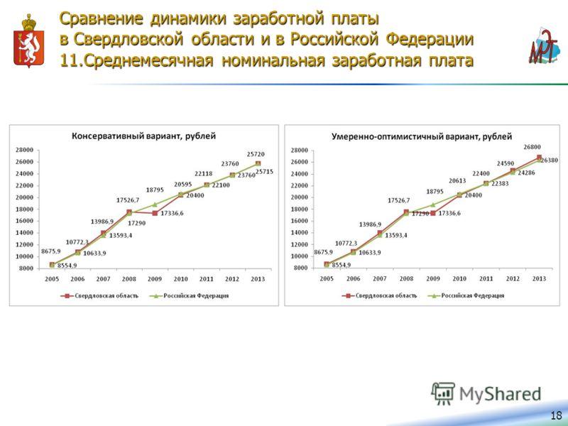 18 Сравнение динамики заработной платы в Свердловской области и в Российской Федерации 11.Среднемесячная номинальная заработная плата