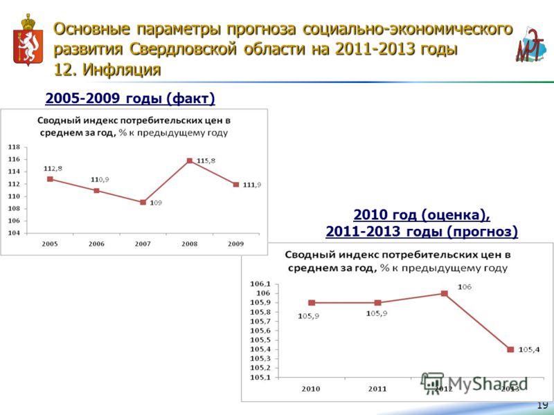 Основные параметры прогноза социально-экономического развития Свердловской области на 2011-2013 годы 12. Инфляция 19 2005-2009 годы (факт) 2010 год (оценка), 2011-2013 годы (прогноз)