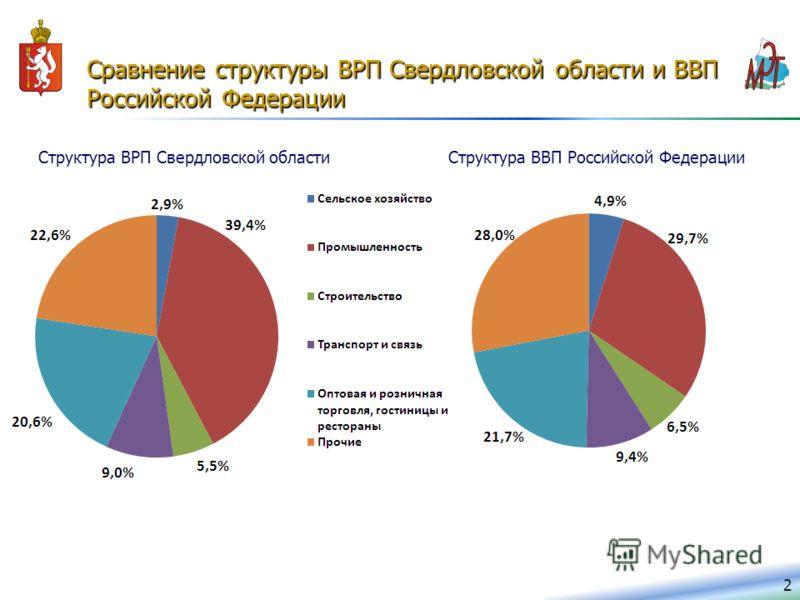 2 Сравнение структуры ВРП Свердловской области и ВВП Российской Федерации Структура ВВП Российской ФедерацииСтруктура ВРП Свердловской области