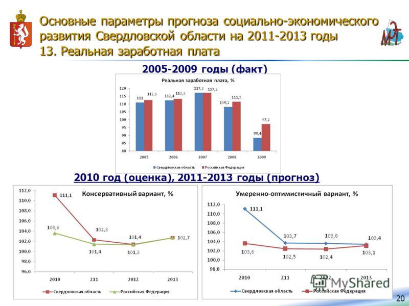 Основные параметры прогноза социально-экономического развития Свердловской области на 2011-2013 годы 13. Реальная заработная плата 20 2005-2009 годы (факт) 2010 год (оценка), 2011-2013 годы (прогноз)
