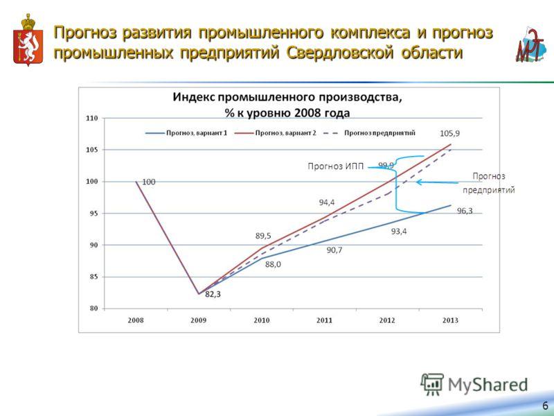 Прогноз развития промышленного комплекса и прогноз промышленных предприятий Свердловской области 6