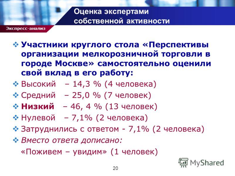 Экспресс-анализ 20 Участники круглого стола «Перспективы организации мелкорозничной торговли в городе Москве» самостоятельно оценили свой вклад в его работу: Высокий – 14,3 % (4 человека) Средний – 25,0 % (7 человек) Низкий – 46, 4 % (13 человек) Нул