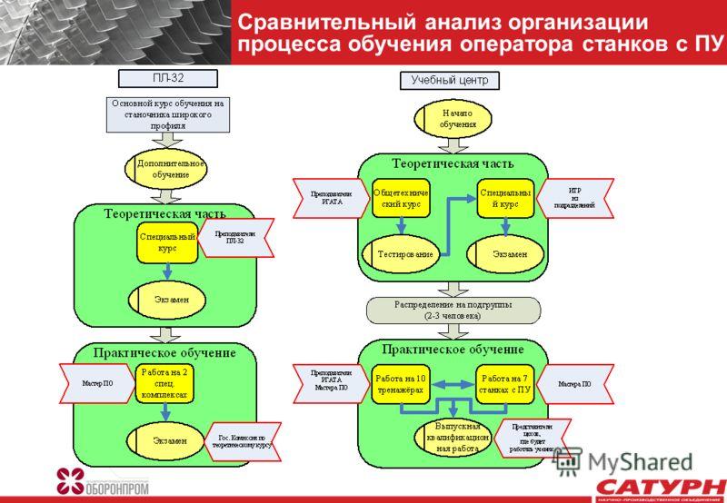 Сравнительный анализ организации процесса обучения оператора станков с ПУ