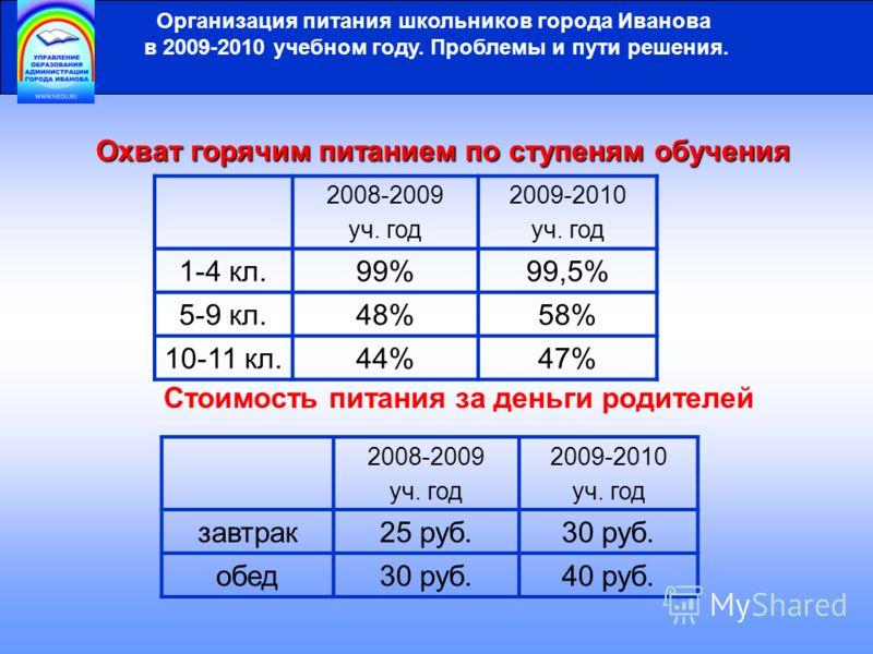 Организация питания школьников города Иванова в 2009-2010 учебном году. Проблемы и пути решения. 2008-2009 уч. год 2009-2010 уч. год 1-4 кл.99%99,5% 5-9 кл.48%58% 10-11 кл.44%47% Охват горячим питанием по ступеням обучения Стоимость питания за деньги