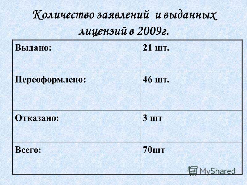 Количество заявлений и выданных лицензий в 2009г. Выдано:21 шт. Переоформлено:46 шт. Отказано:3 шт Всего:70шт