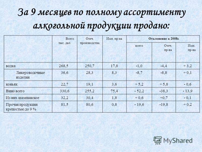 За 9 месяцев по полному ассортименту алкогольной продукции продано: Всего тыс. дал. Отеч. производства Имп. пр-ва Отклонение к 2008г. всегоОтеч. пр-ва Имп. пр-ва водка 268,5250,717,8-1,0-4,4+ 3,2 Ликероводочные изделия 36,628,38,3-8,7-8,8+ 0,1 коньяк
