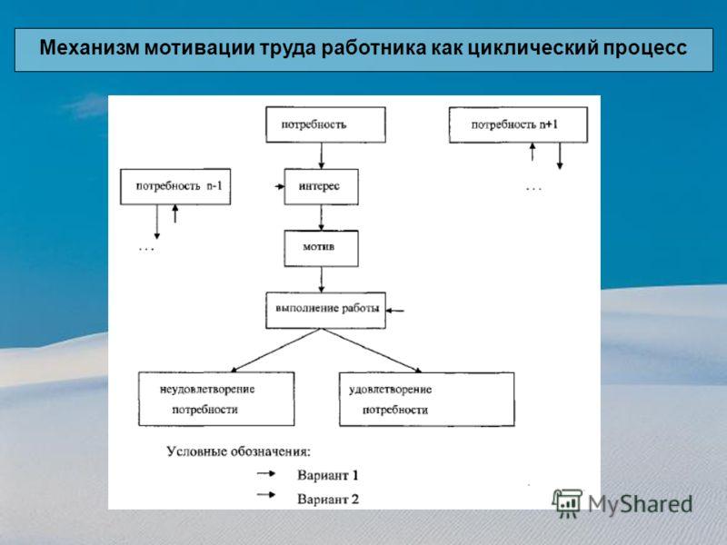 Механизм мотивации труда работника как циклический процесс