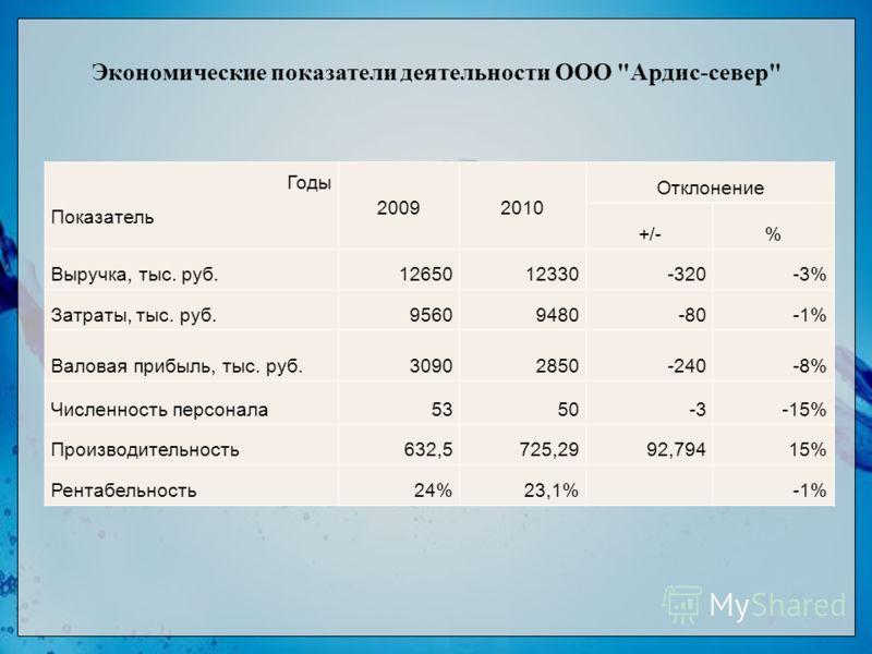 Экономические показатели деятельности ООО