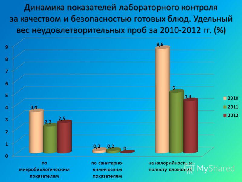 Динамика показателей лабораторного контроля за качеством и безопасностью готовых блюд. Удельный вес неудовлетворительных проб за 2010-2012 гг. (%)