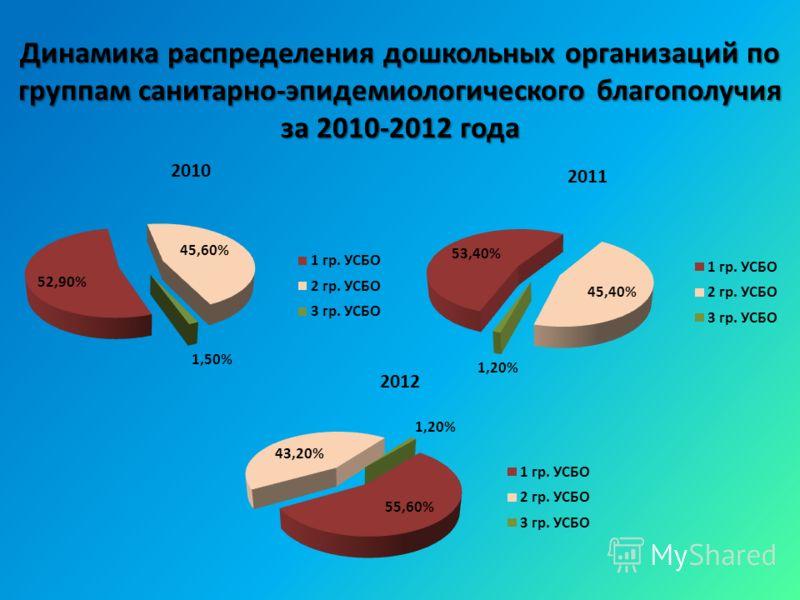 Динамика распределения дошкольных организаций по группам санитарно-эпидемиологического благополучия за 2010-2012 года