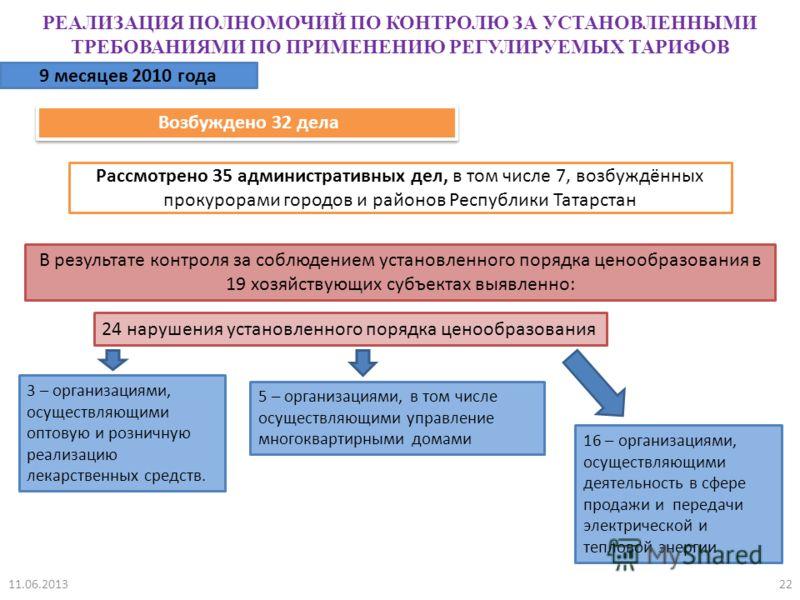 Возбуждено 32 дела РЕАЛИЗАЦИЯ ПОЛНОМОЧИЙ ПО КОНТРОЛЮ ЗА УСТАНОВЛЕННЫМИ ТРЕБОВАНИЯМИ ПО ПРИМЕНЕНИЮ РЕГУЛИРУЕМЫХ ТАРИФОВ 9 месяцев 2010 года Рассмотрено 35 административных дел, в том числе 7, возбуждённых прокурорами городов и районов Республики Татар