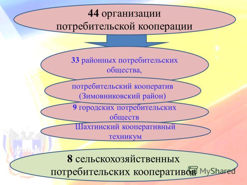44 организации потребительской кооперации 33 районных потребительских общества, 9 городских потребительских обществ Шахтинский кооперативный техникум 8 сельскохозяйственных потребительских кооперативов потребительский кооператив (Зимовниковский район