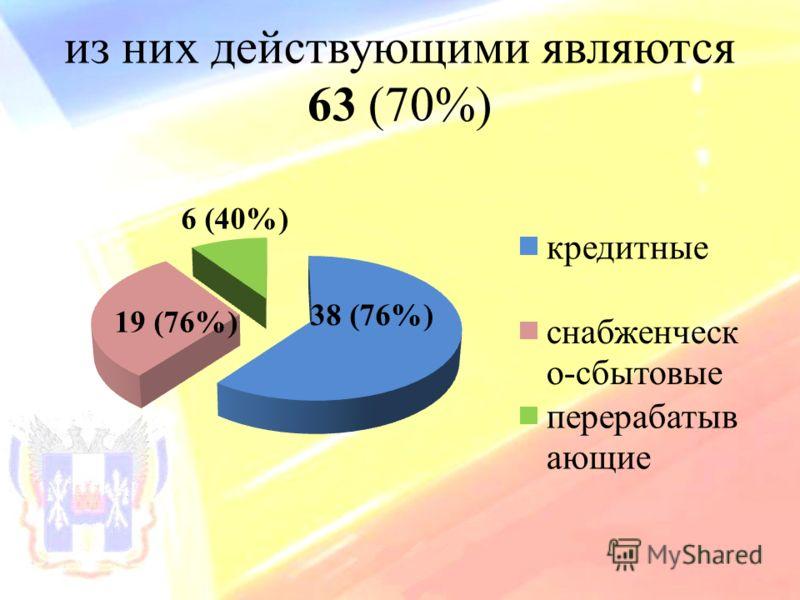 из них действующими являются 63 (70%)