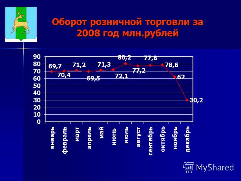 Оборот розничной торговли за 2008 год млн.рублей